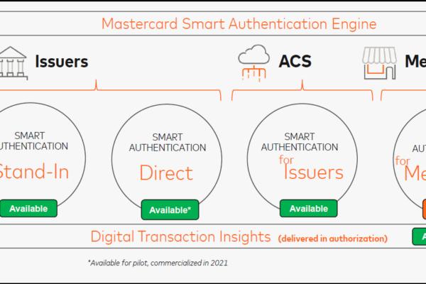 Smart Authentication